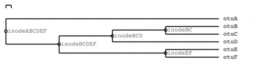 image of trees showing internal node labels